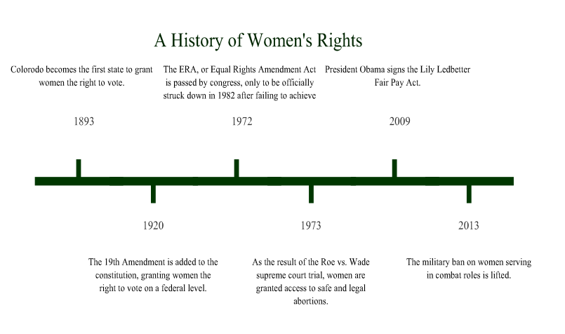 a brief history of womens rights A brief history of women's demonstrations, from suffragists to reproductive rights  it was a contrast to civil rights marches in the past which had called for changes in society overall.